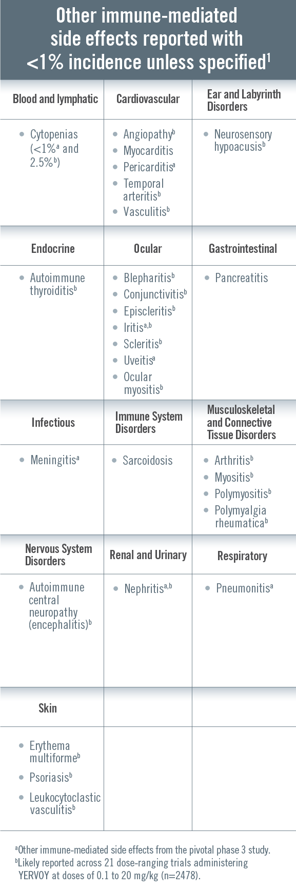 Immune-Mediated Side Effects | Healthcare Professionals