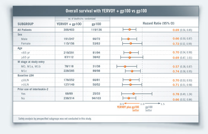 Overall survival with YERVOY + gp100 vs gp100