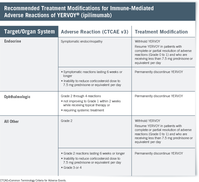 Recommended Treatment Modifications for Immune-Mediated Adverse Reactions of YERVOY® (ipilimumab)