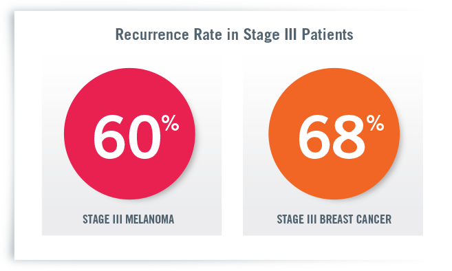 Stage 3a Breast Cancer