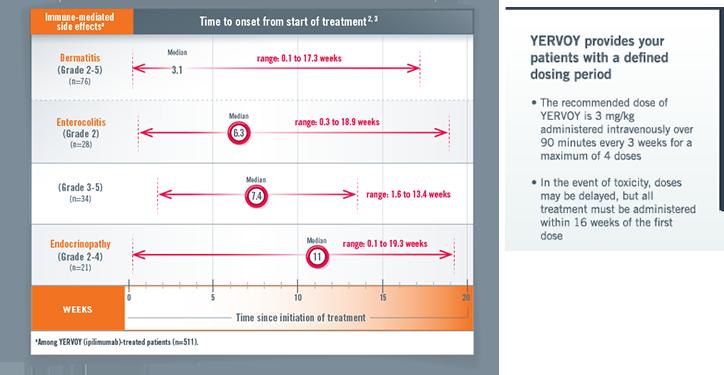 YERVOY® (ipilimumab) | Metastatic | Immune-mediated Side